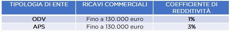 Ente Ricavi commerciali Coefficiente di redditivit Iva