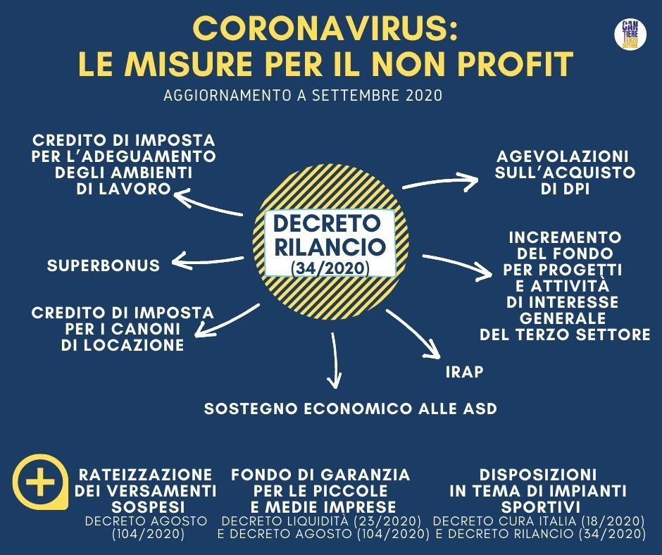 Misure non profit coronavirus